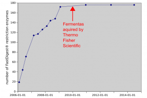 Was the Fermentas/Thermo Fisher Scientific merger the end of FastDigest enzyme development?