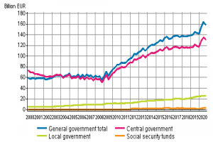 Finnish public debt 2000-2020 (graph from Statistics Finland)
