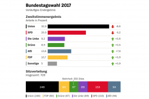 German Elections 2017: Preliminary Results