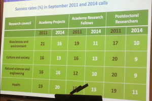 Success rates of different applications to the Academy of Finland