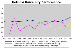 Helsinki University Performance