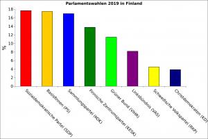 Resultate der finnischen Parlamentswahlen 2019